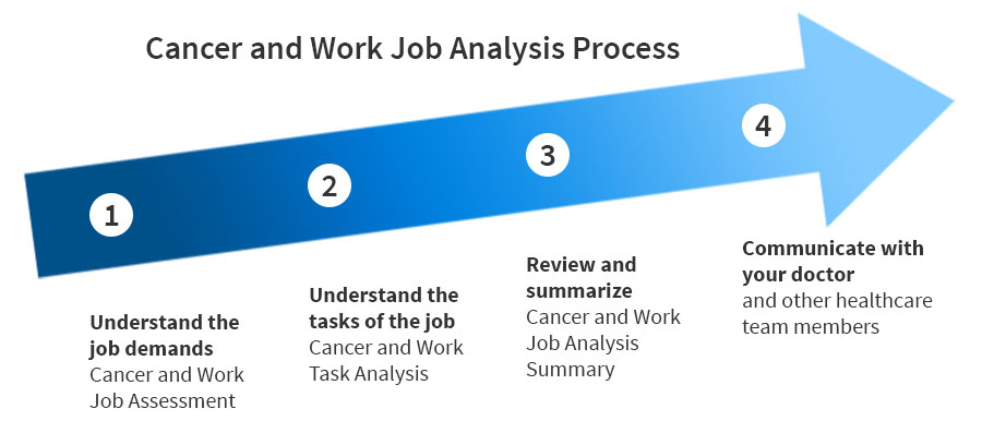 Job assessment arrow diagram