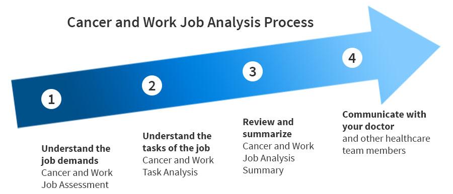 Cancer and work job analysis tool cancer and work job analysis arrow diagram ccuart Choice Image