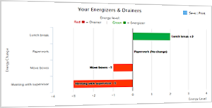 Energizers and Drainers Tool