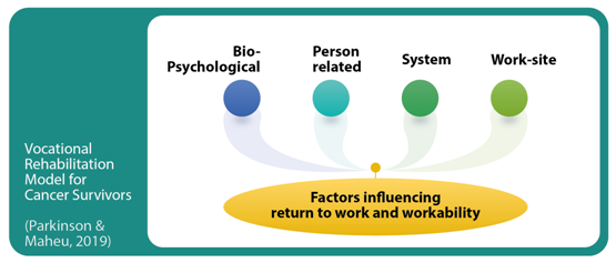 Vocational Rehabilitation Model for Cancer Survivors